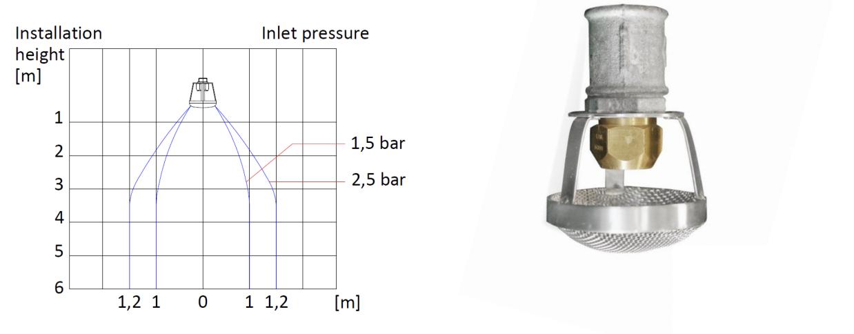 Technische specificatie Zwaarschuim Nozzle