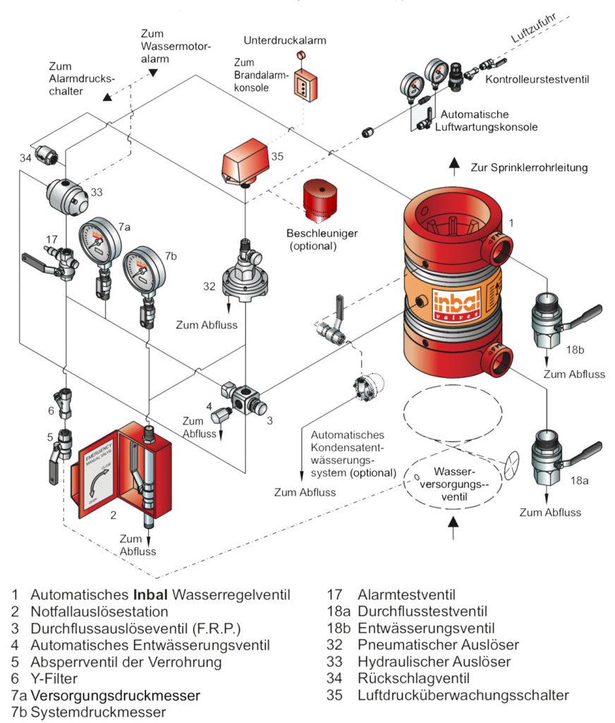 Technische Spezifikationen Trockenrohrventil