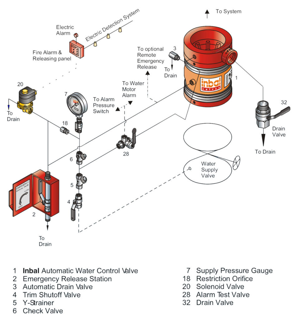 technical specifications deluge valve