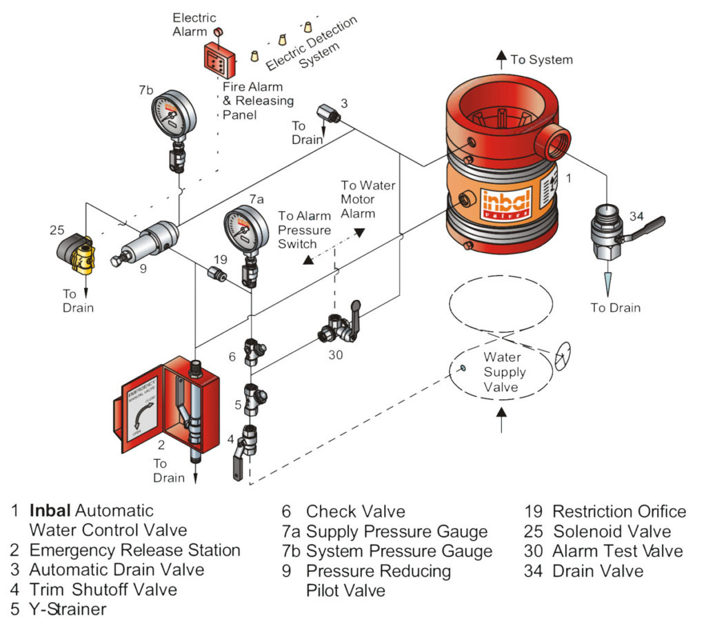 technical specifications deluge valve Pressure control