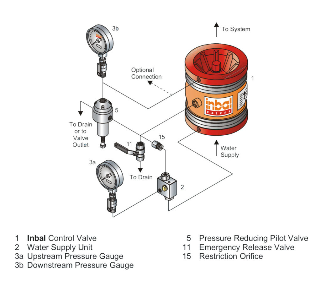 technical specifications pressure reducing valve