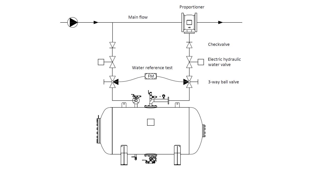 Technische specificatie horizontale bladdertank