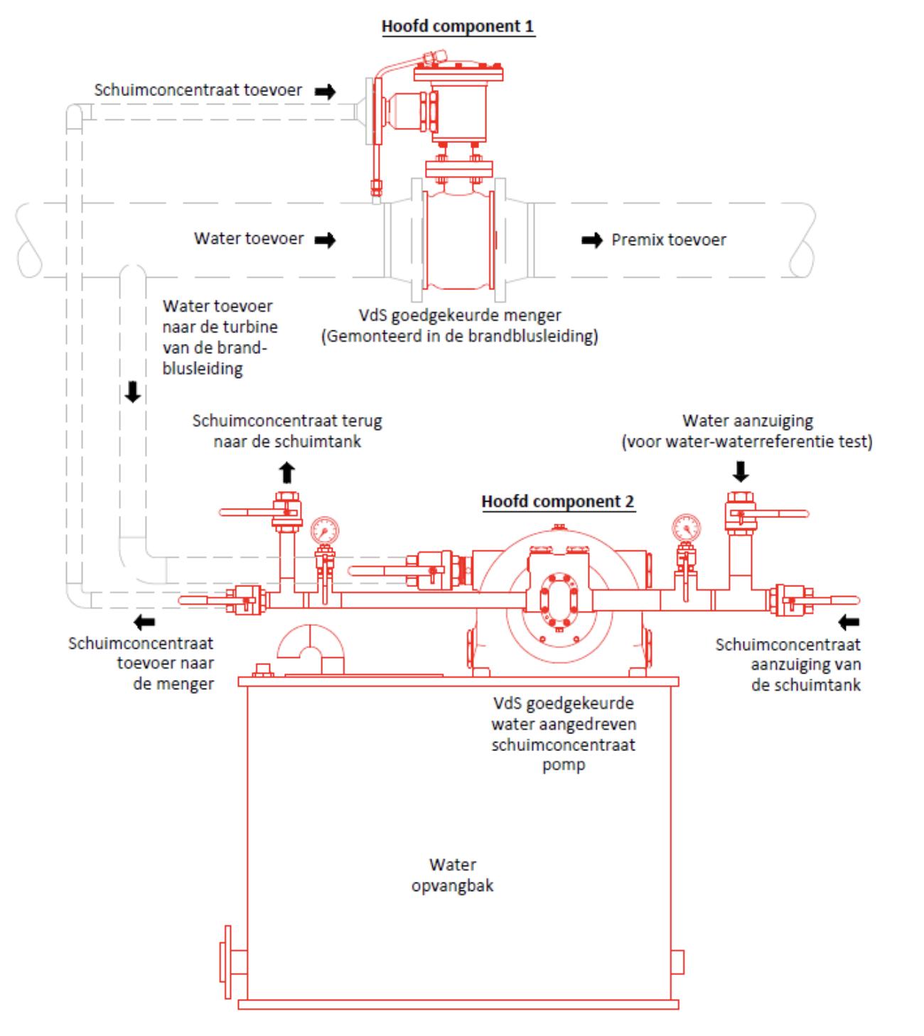 Technische specificatie InnovDos Schuimmengsystemen