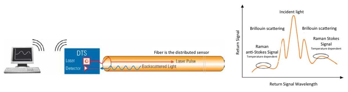 technische specificatie glasvezeldetectie