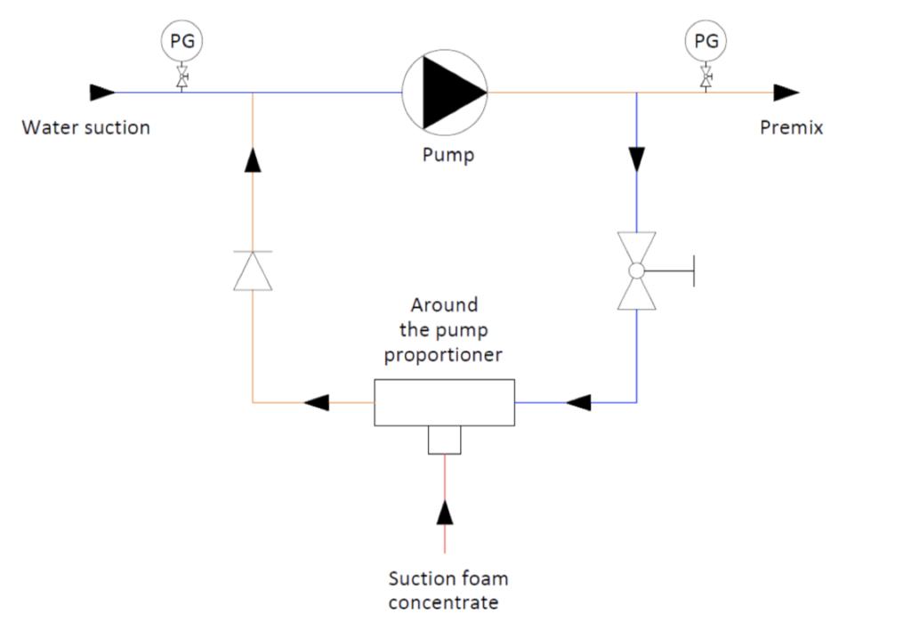 technische specificaties around the pump proportioner