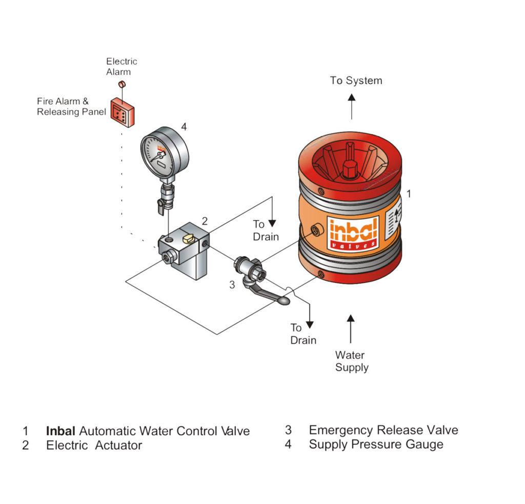 Technische specificaties Inbal Control Valve